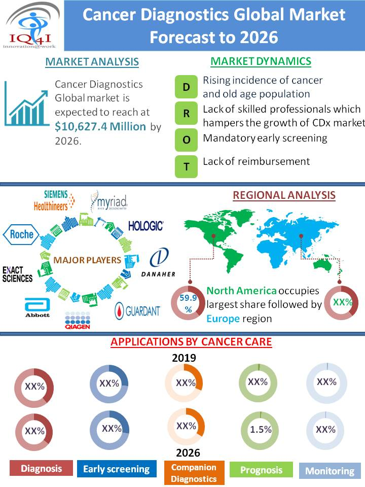 Cancer Diagnostics Global Market estimated to be worth $10,627.4 million by 2026