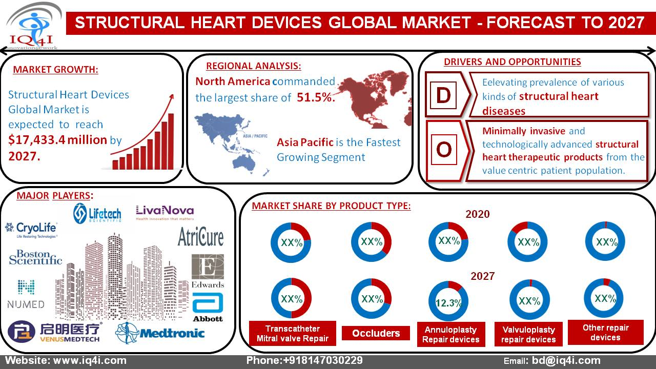 Structural Heart Devices Global Market is estimated to be worth $17.4 billion by 2027