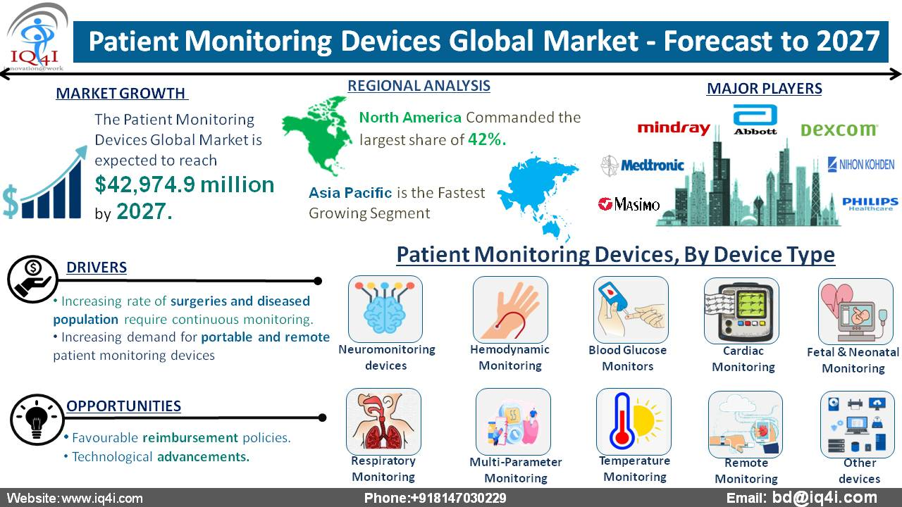 Patient Monitoring Devices Global Market estimated to be worth $42,974.9 million by 2027