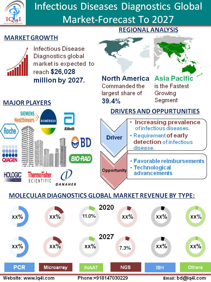 Infectious disease diagnostics Global Market estimated to be worth $26.0 billion by 2027