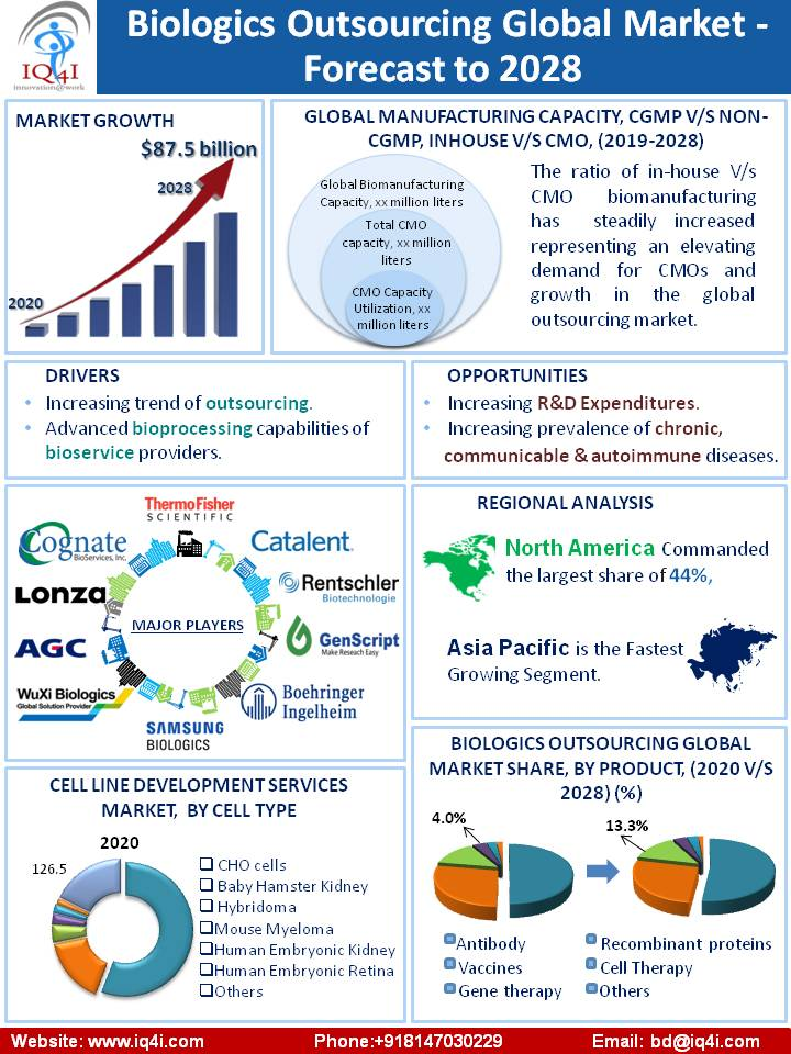 Biologics Outsourcing Global Market estimated to be worth $87.5 billion by 2028