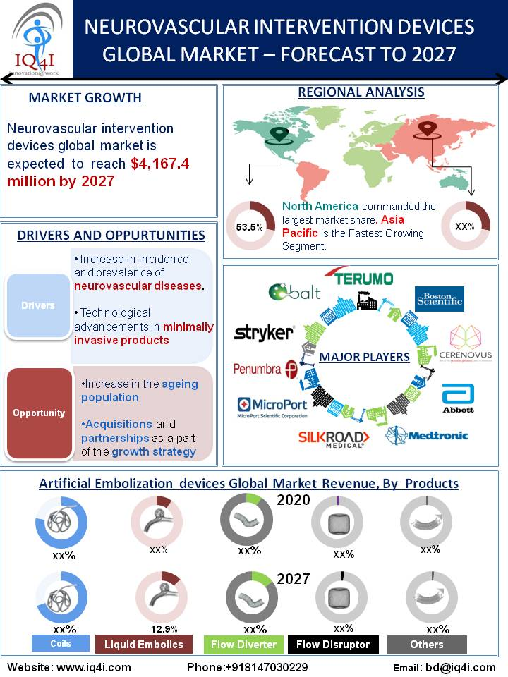Neurovascular Intervention Devices Global Market estimated to be worth $4.2 billion by 2027