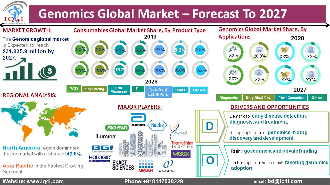 Genomics Global Market is estimated to be worth $31.8 billion by 2027.