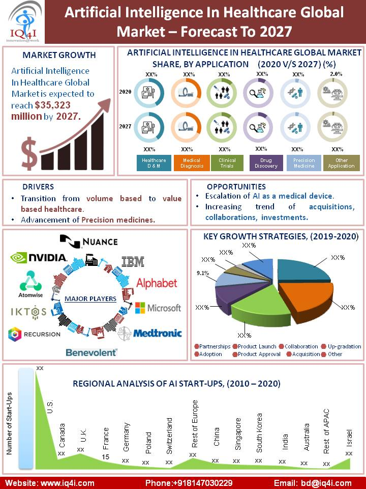 Artificial Intelligence in Healthcare Global Market estimated to be worth $35.3 billion by 2027