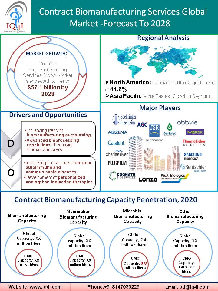 Contract Biomanufacturing Services Global Market estimated to be worth $57.1 billion by 2028