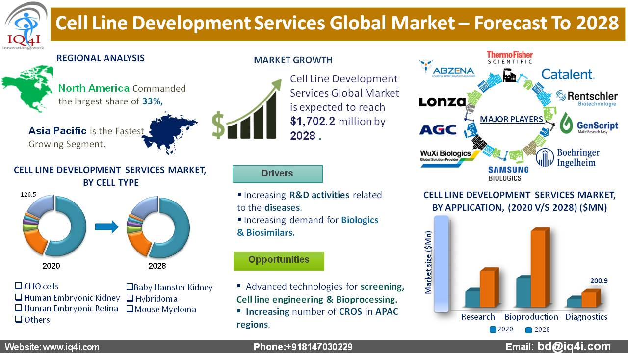 Cell Line Development Services Global Market estimated to be worth $1,702.2 million by 2028