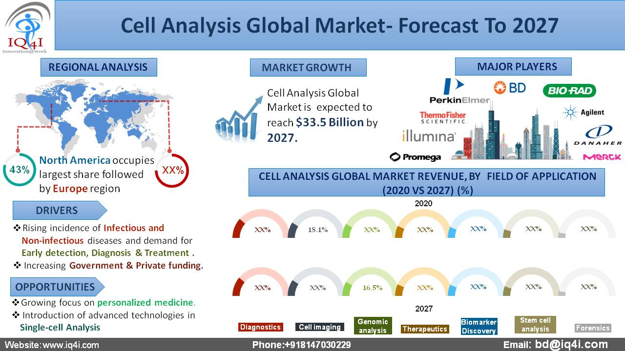 Cell Analysis Global Market is estimated to be worth $33.5 billion by 2027