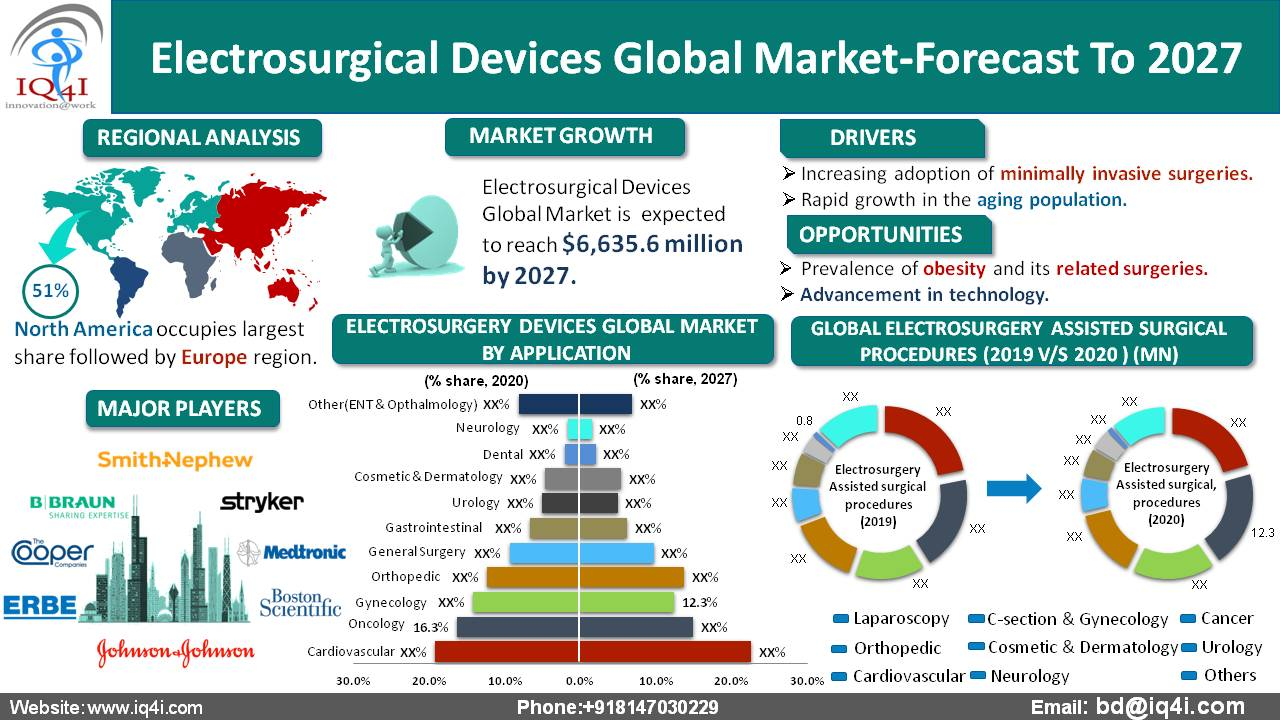Electrosurgical devices global Market estimated to be worth $6,635.6 million by 2027