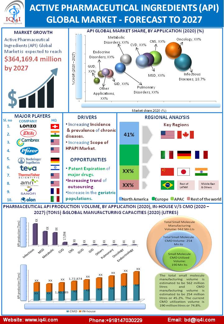 Active pharmaceutical ingredient (API) Global Market estimated to be worth $364.2 billion by 2027