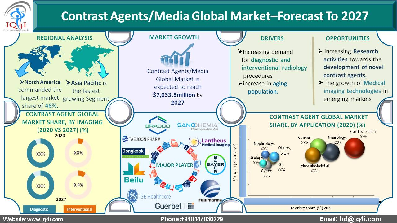Contrast Agents/Media global Market estimated to be worth $7,033.5 million by 2027