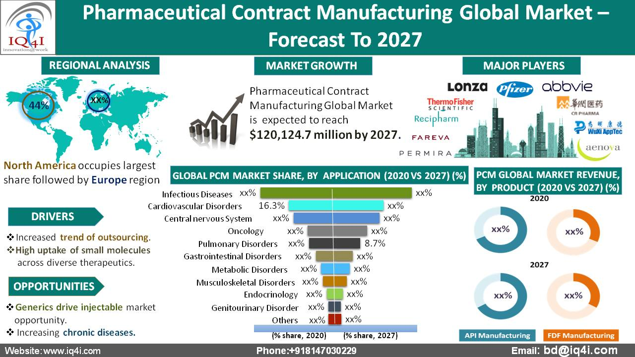 Pharmaceutical Contract Manufacturing Global Market estimated to be worth $120.1 billion by 2027