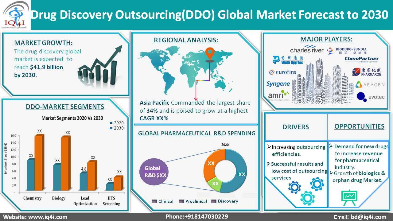 Drug Discovery Outsourcing Global Market worth $41.9 Billion by 2030