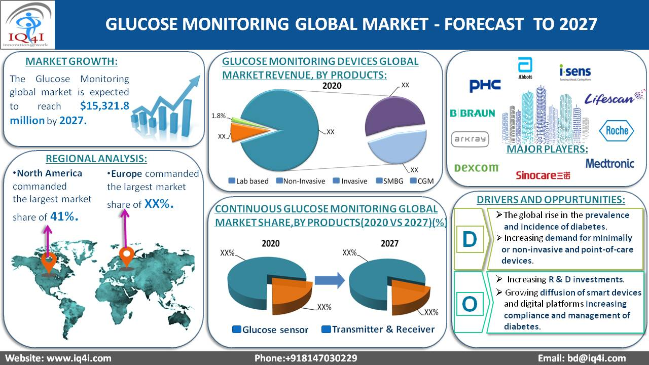 Glucose Monitoring global Market estimated to be worth $15,321.8 million by 2027