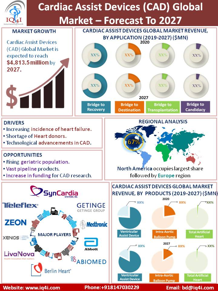 Cardiac Assist Devices (CAD) global Market estimated to be worth $4,813.5 million by 2027
