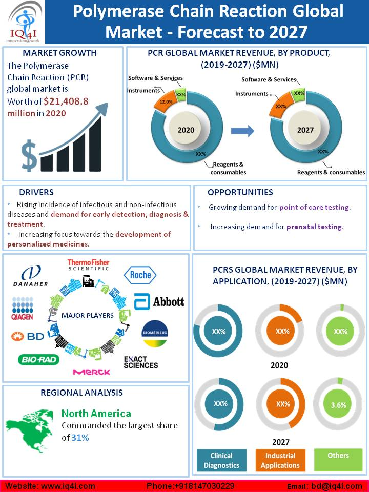 Polymerase Chain Reaction (PCR) Global Market is estimated to be worth $21.4 billion in 2020